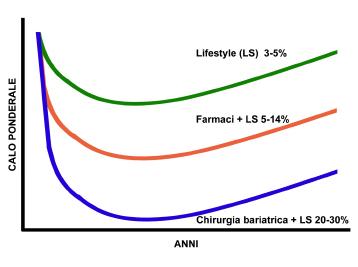 Figura 2. Percentuali di calo ponderale con i diversi trattamenti.