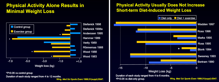 Studi che valutano l'impatto dell'esercizio fisico sul calo ponderale