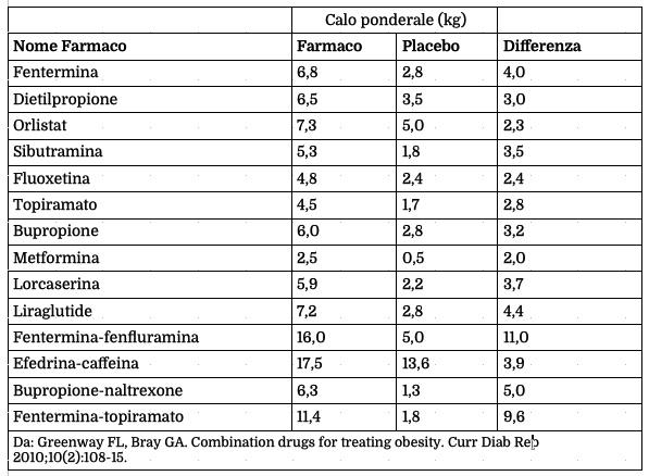 Alcuni farmaci studiati per il controllo del peso corporeo